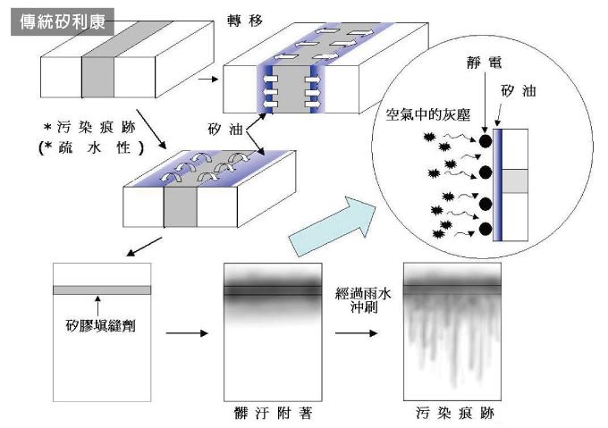 矽利康生髒痕的途徑