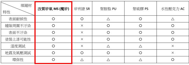 台灣市售填縫劑特色
