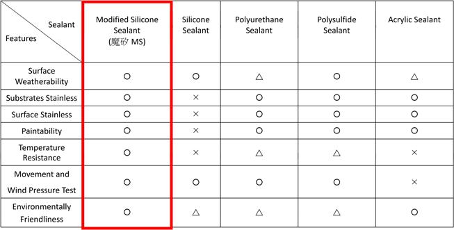 Construction Sealants Features Chart